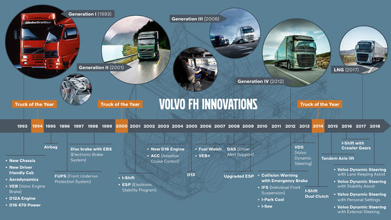 Volvo FH innovations